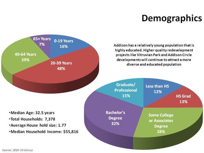 Addison-Demographics